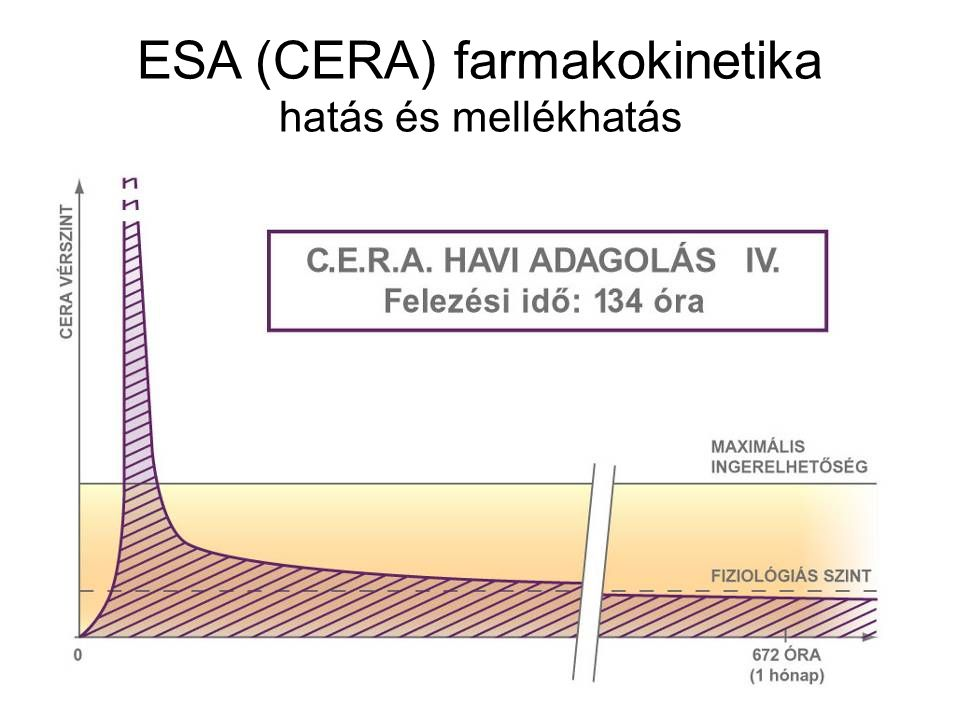 ESA (CERA) farmakokinetika hatás és mellékhatás
