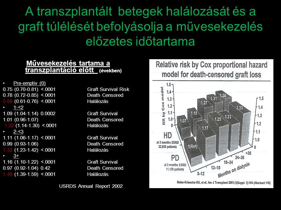 A transzplantált betegek halálozását és a graft túlélését befolyásolja a művesekezelés előzetes időtartama Művesekezelés tartama a transzplantáció elő