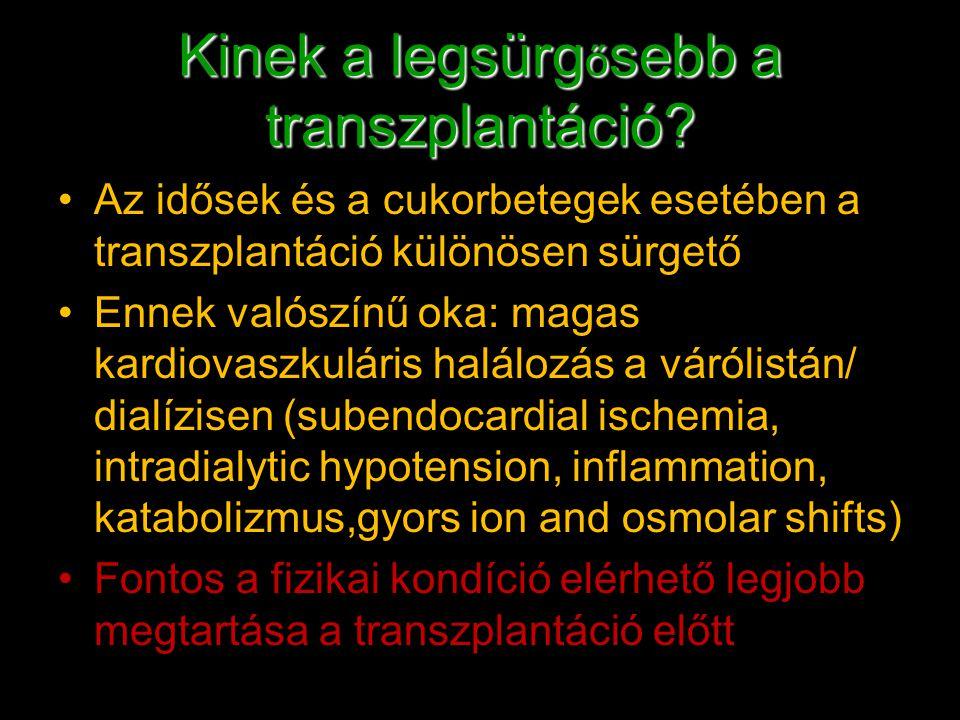 Kinek a legsürg ő sebb a transzplantáció? Az idősek és a cukorbetegek esetében a transzplantáció különösen sürgető Ennek valószínű oka: magas kardiova