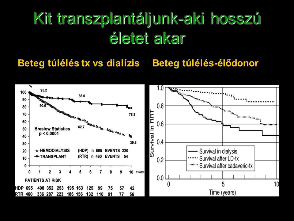 Kit transzplantáljunk-aki hosszú életet akar Beteg túlélés tx vs dialízisBeteg túlélés-élődonor