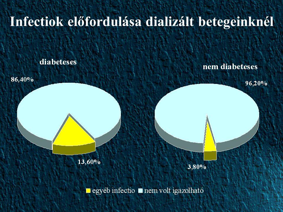 Infectiok előfordulása dializált betegeinknél