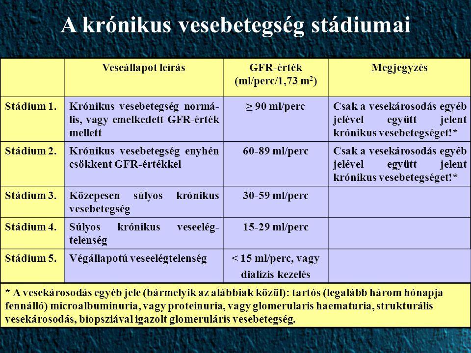 Veseállapot leírásGFR-érték (ml/perc/1,73 m 2 ) Megjegyzés Stádium 1.Krónikus vesebetegség normá- lis, vagy emelkedett GFR-érték mellett ≥ 90 ml/percCsak a vesekárosodás egyéb jelével együtt jelent krónikus vesebetegséget!* Stádium 2.Krónikus vesebetegség enyhén csökkent GFR-értékkel 60-89 ml/percCsak a vesekárosodás egyéb jelével együtt jelent krónikus vesebetegséget!* Stádium 3.Közepesen súlyos krónikus vesebetegség 30-59 ml/perc Stádium 4.Súlyos krónikus veseelég- telenség 15-29 ml/perc Stádium 5.Végállapotú veseelégtelenség< 15 ml/perc, vagy dialízis kezelés * A vesekárosodás egyéb jele (bármelyik az alábbiak közül): tartós (legalább három hónapja fennálló) microalbuminuria, vagy proteinuria, vagy glomerularis haematuria, strukturális vesekárosodás, biopsziával igazolt glomeruláris vesebetegség.