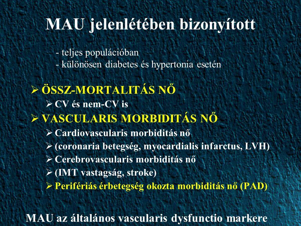 MAU jelenlétében bizonyított  ÖSSZ-MORTALITÁS NŐ  CV és nem-CV is  VASCULARIS MORBIDITÁS NŐ  Cardiovascularis morbiditás nő  (coronaria betegség, myocardialis infarctus, LVH)  Cerebrovascularis morbiditás nő  (IMT vastagság, stroke)  Perifériás érbetegség okozta morbiditás nő (PAD) - teljes populációban - különösen diabetes és hypertonia esetén MAU az általános vascularis dysfunctio markere