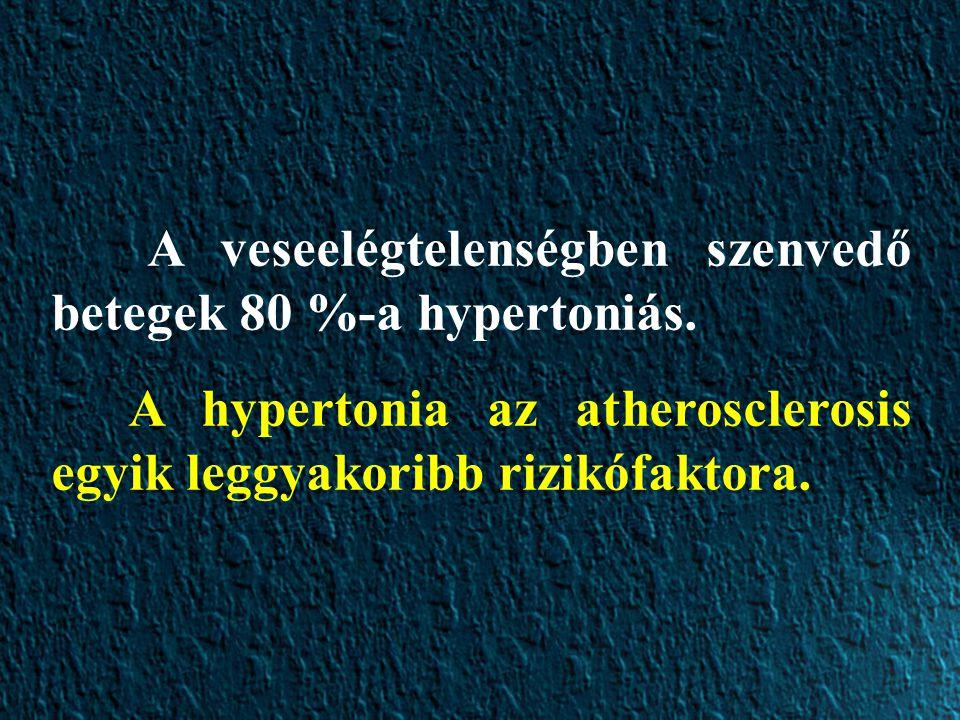 A veseelégtelenségben szenvedő betegek 80 %-a hypertoniás.