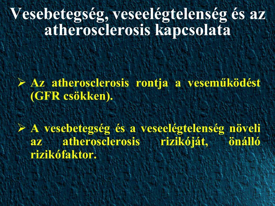 Vesebetegség, veseelégtelenség és az atherosclerosis kapcsolata  Az atherosclerosis rontja a veseműködést (GFR csökken).