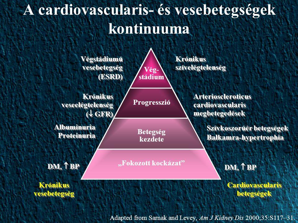 """Vég- stádium Progresszió Betegség kezdete """"Fokozott kockázat Cardiovascularis betegségek Krónikus szívelégtelenség Arterioscleroticus cardiovascularis megbetegedések Szívkoszorúér betegségek Balkamra-hypertrophia Szívkoszorúér betegségek Balkamra-hypertrophia DM,  BP Krónikus vesebetegség Végstádiumú vesebetegség (ESRD) Végstádiumú vesebetegség (ESRD) Krónikus veseelégtelenség (  GFR) Krónikus veseelégtelenség (  GFR) Albuminuria Proteinuria DM,  BP A cardiovascularis- és vesebetegségek kontinuuma Adapted from Sarnak and Levey, Am J Kidney Dis 2000;35:S117–31."""