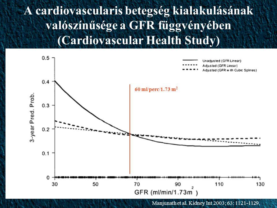 A cardiovascularis betegség kialakulásának valószínűsége a GFR függvényében (Cardiovascular Health Study) Manjunath et al.