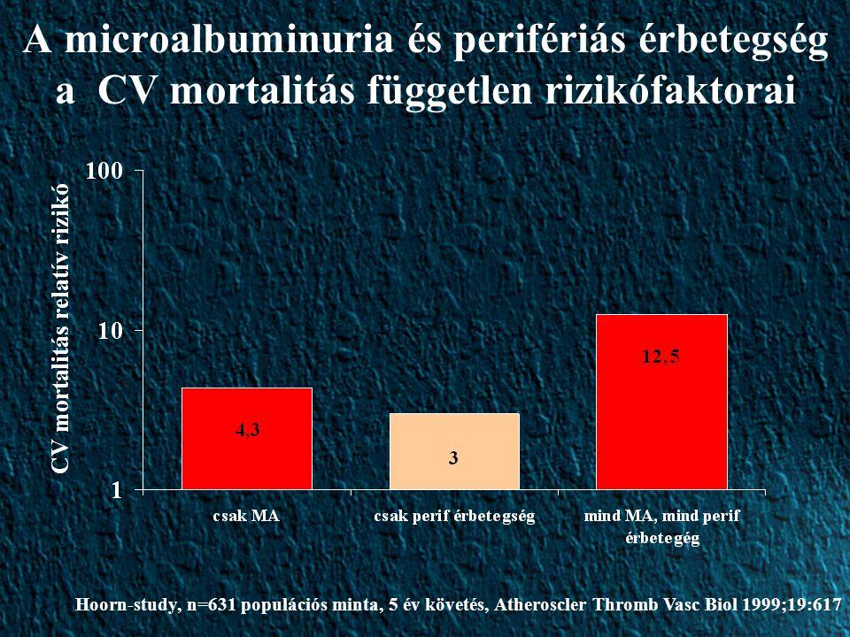 A microalbuminuria és perifériás érbetegség a CV mortalitás független rizikófaktorai Hoorn-study, n=631 populációs minta, 5 év követés, Atheroscler Thromb Vasc Biol 1999;19:617