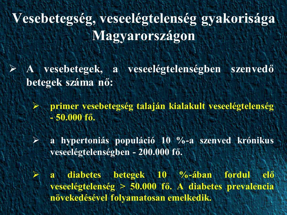 Vesebetegség, veseelégtelenség gyakorisága Magyarországon  A vesebetegek, a veseelégtelenségben szenvedő betegek száma nő:  primer vesebetegség talaján kialakult veseelégtelenség - 50.000 fő.