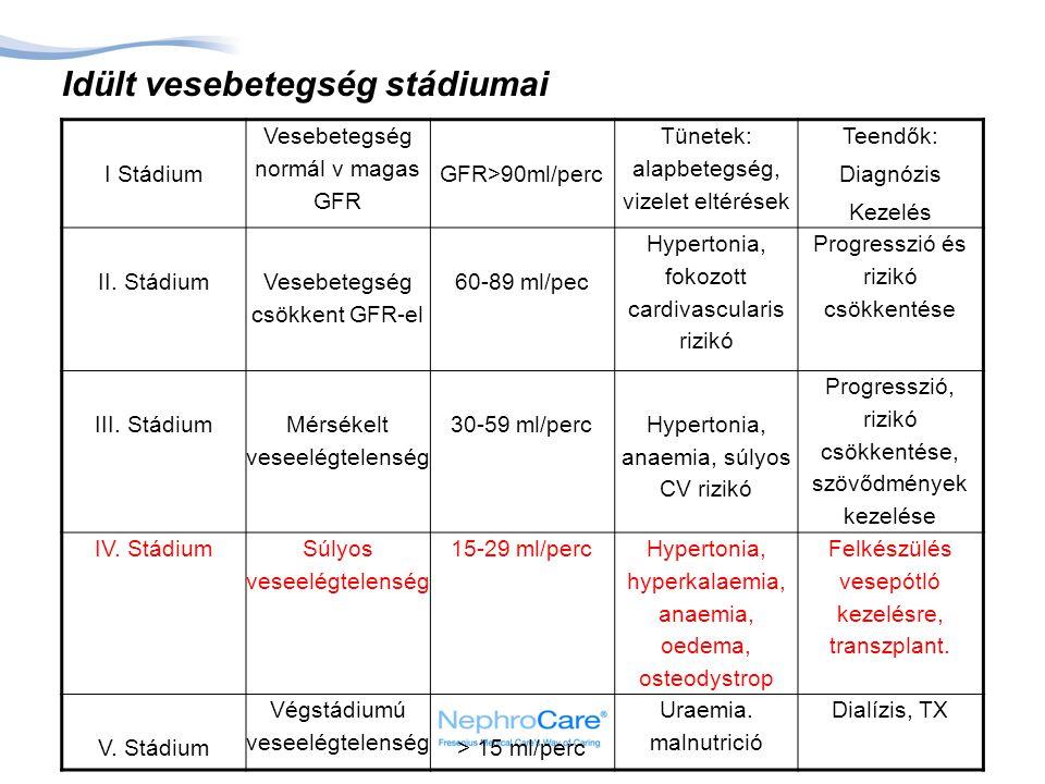 Idült vesebetegség stádiumai I Stádium Vesebetegség normál v magas GFR GFR>90ml/perc Tünetek: alapbetegség, vizelet eltérések Teendők: Diagnózis Kezelés II.