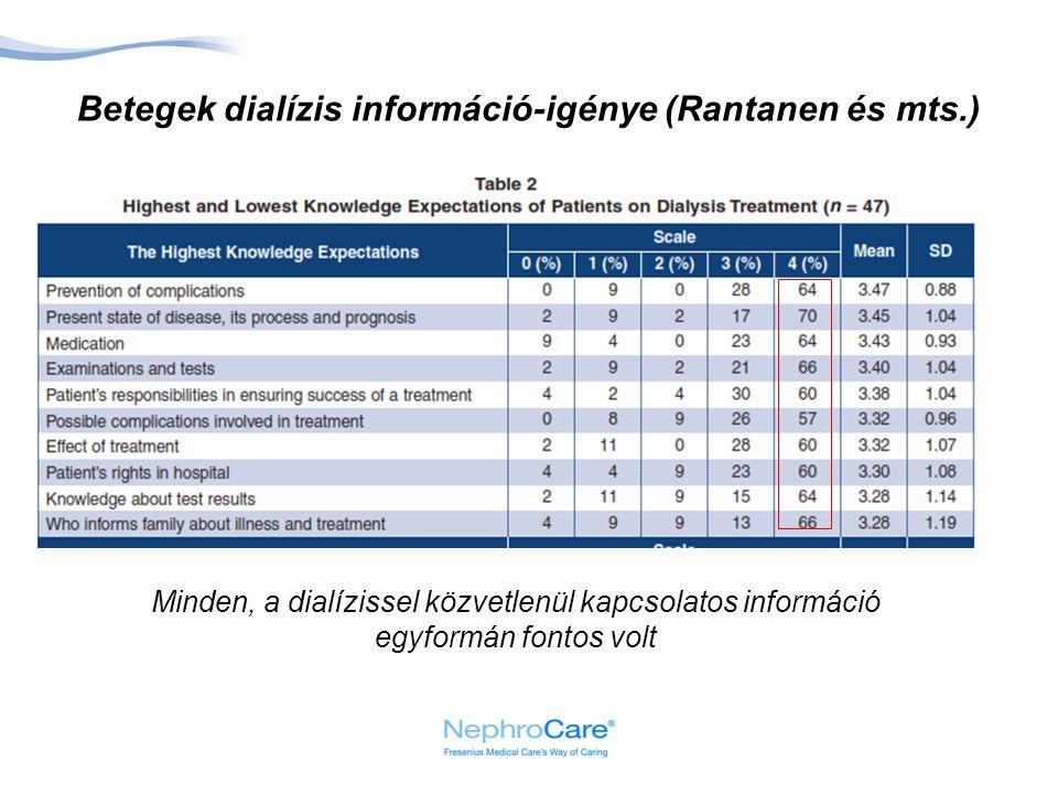 Betegek dialízis információ-igénye (Rantanen és mts.) Minden, a dialízissel közvetlenül kapcsolatos információ egyformán fontos volt