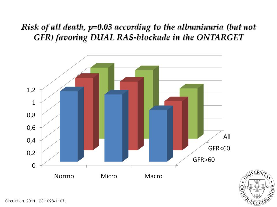 Risk of all death, p=0.03 according to the albuminuria (but not GFR) favoring DUAL RAS-blockade in the ONTARGET Circulation. 2011;123:1098-1107;