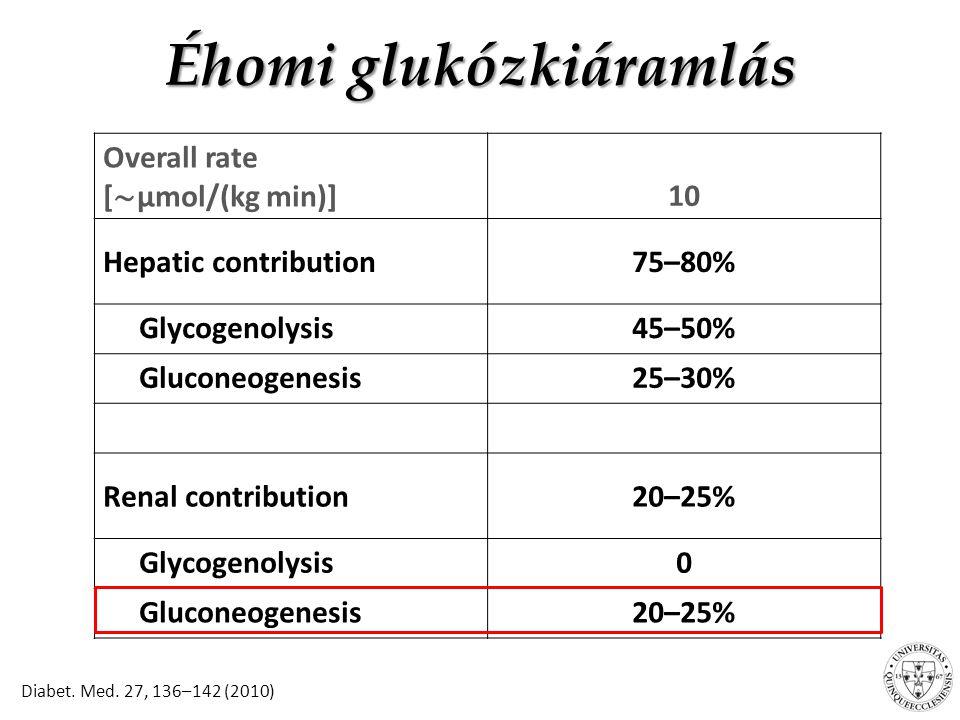 Az ONTARGET, ALTITUDE, VA NEPHRON- D, BEAM, BEACON vizsgálatok tanulságai Érdekes lenne látni az ALTITUDE és a VA NEPHRON-D tanulmány CKD stádium szerinti populációinak AKI, hiperkalémia, CVD és vese végpontjait CKD>3a-ban – az irreverzibilis nephronveszteség miatt – nincs mód GFR- növelésre anélkül, hogy a maradék vesének ártanánk (pl.