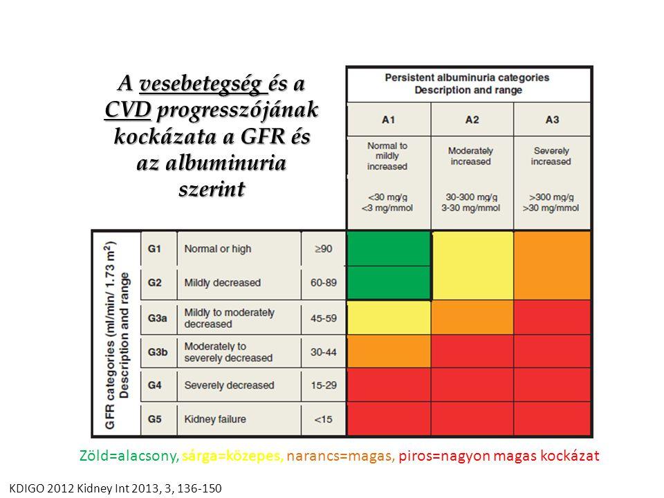Antioxidánsok és a kombinációs RAAS-gátlás kérdése Bardoxolone methyl in type 2 diabetes and advanced chronic kidney disease.