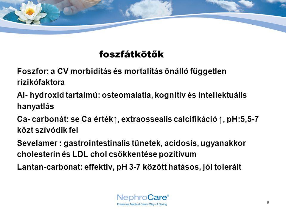8 foszfátkötők Foszfor: a CV morbiditás és mortalitás önálló független rizikófaktora Al- hydroxid tartalmú: osteomalatia, kognitív és intellektuális h