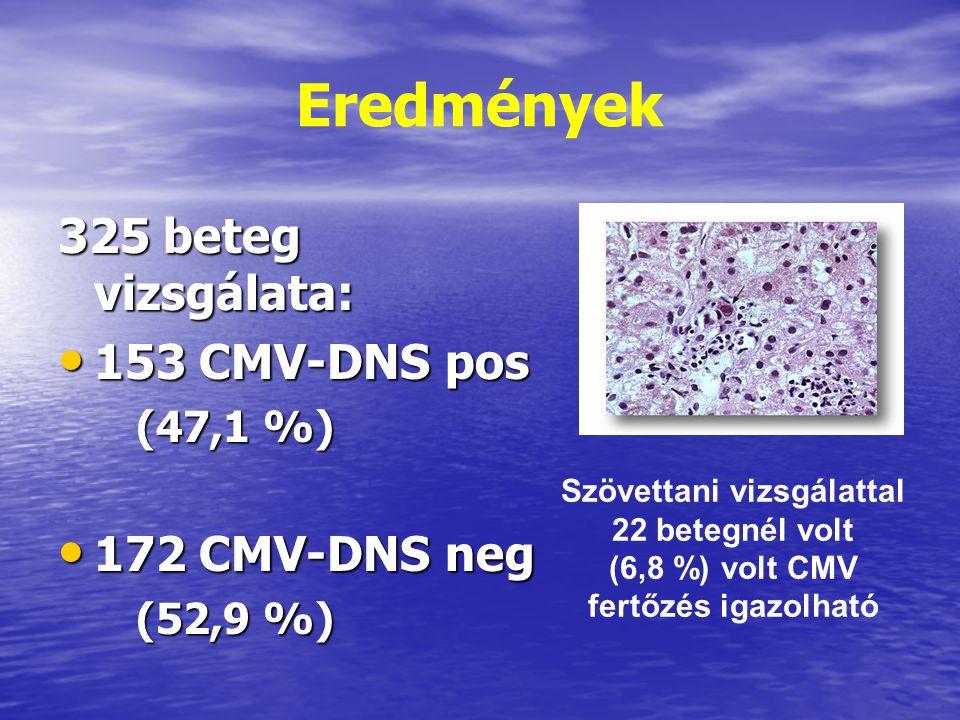 Eredmények 325 beteg vizsgálata: 153 CMV-DNS pos 153 CMV-DNS pos (47,1 %) 172 CMV-DNS neg 172 CMV-DNS neg (52,9 %) Szövettani vizsgálattal 22 betegnél volt (6,8 %) volt CMV fertőzés igazolható