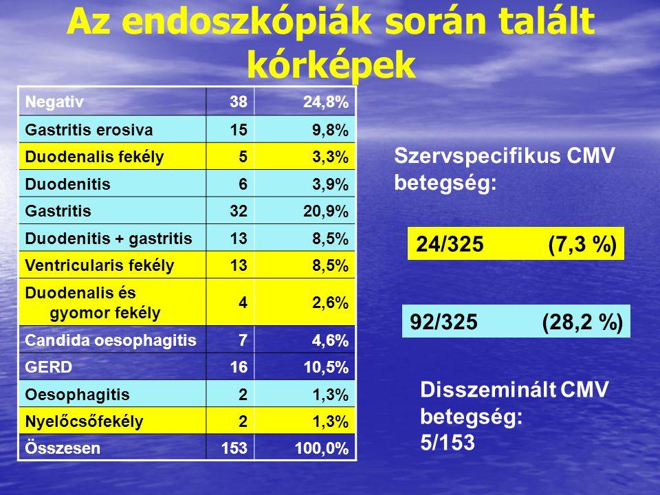 Az endoszkópiák során talált kórképek Negativ3824,8% Gastritis erosiva159,8% Duodenalis fekély53,3% Duodenitis63,9% Gastritis3220,9% Duodenitis + gastritis138,5% Ventricularis fekély138,5% Duodenalis és gyomor fekély 42,6% Candida oesophagitis74,6% GERD1610,5% Oesophagitis21,3% Nyelőcsőfekély21,3% Összesen153100,0% Szervspecifikus CMV betegség: 24/325(7,3 %) 92/325(28,2 %) Disszeminált CMV betegség: 5/153