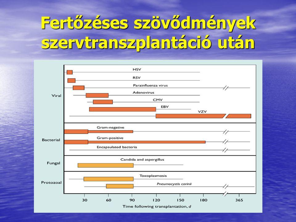 Fertőzéses szövődmények szervtranszplantáció után