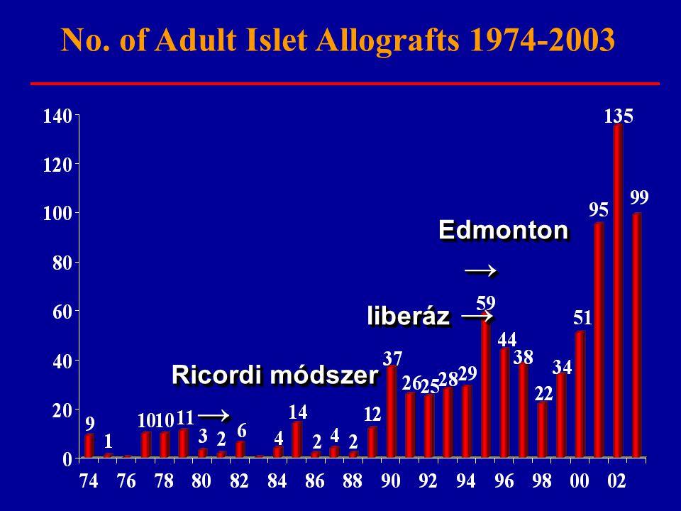 No. of Adult Islet Allografts 1974-2003 liberáz → Ricordi módszer → Edmonton →