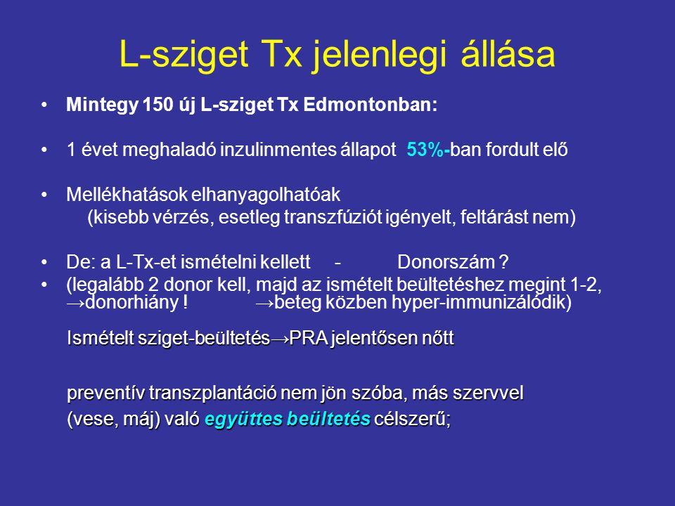 L-sziget Tx jelenlegi állása Mintegy 150 új L-sziget Tx Edmontonban: 1 évet meghaladó inzulinmentes állapot 53%-ban fordult elő Mellékhatások elhanyag