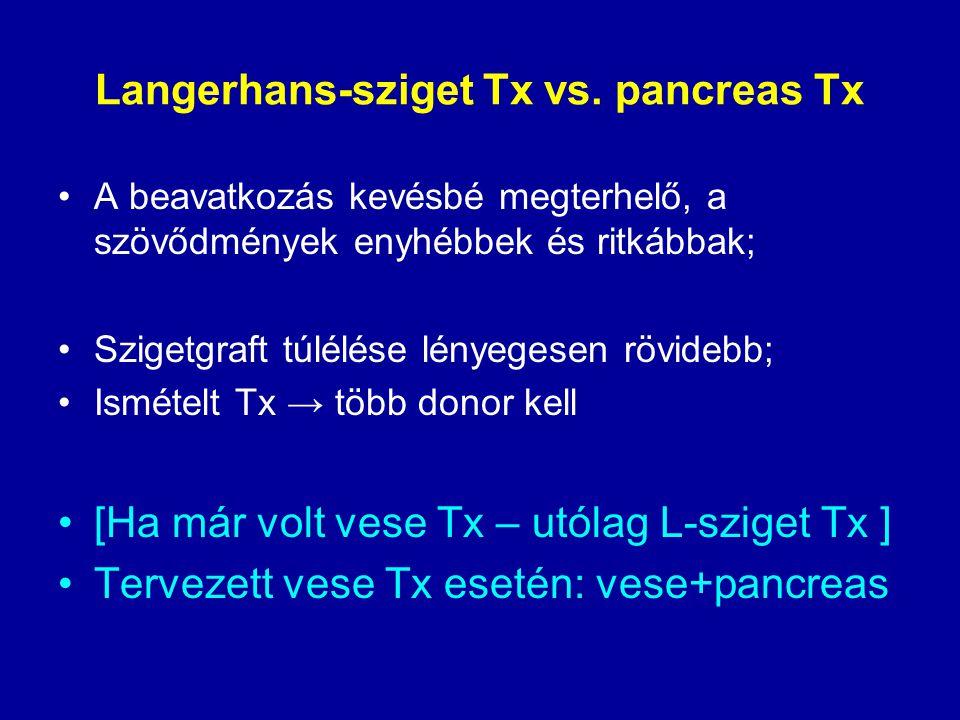 Langerhans-sziget Tx vs. pancreas Tx A beavatkozás kevésbé megterhelő, a szövődmények enyhébbek és ritkábbak; Szigetgraft túlélése lényegesen rövidebb