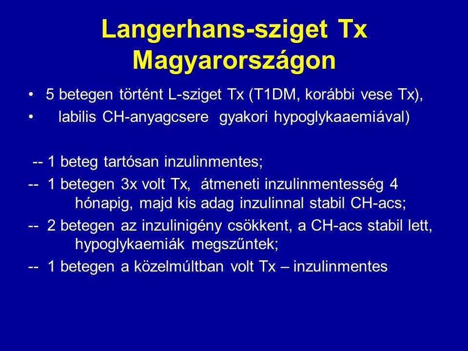 Langerhans-sziget Tx Magyarországon 5 betegen történt L-sziget Tx (T1DM, korábbi vese Tx), labilis CH-anyagcsere gyakori hypoglykaaemiával) -- 1 beteg