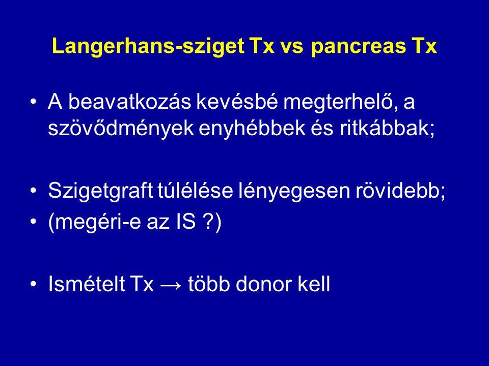 Langerhans-sziget Tx vs pancreas Tx A beavatkozás kevésbé megterhelő, a szövődmények enyhébbek és ritkábbak; Szigetgraft túlélése lényegesen rövidebb;