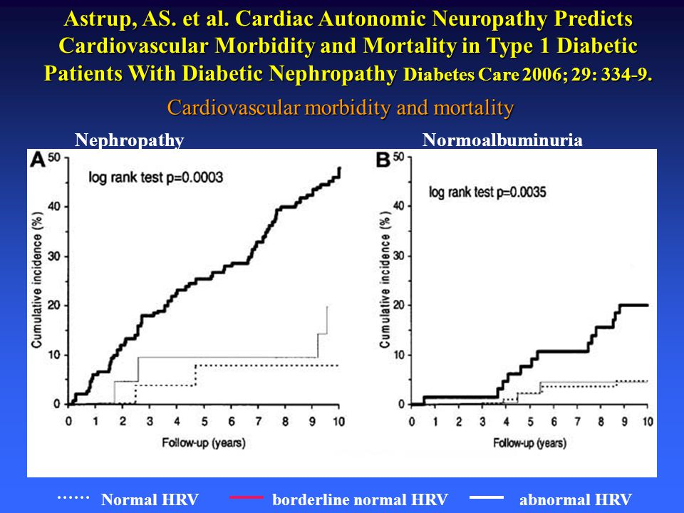 Astrup, AS. et al. Cardiac Autonomic Neuropathy Predicts Cardiovascular Morbidity and Mortality in Type 1 Diabetic Patients With Diabetic Nephropathy
