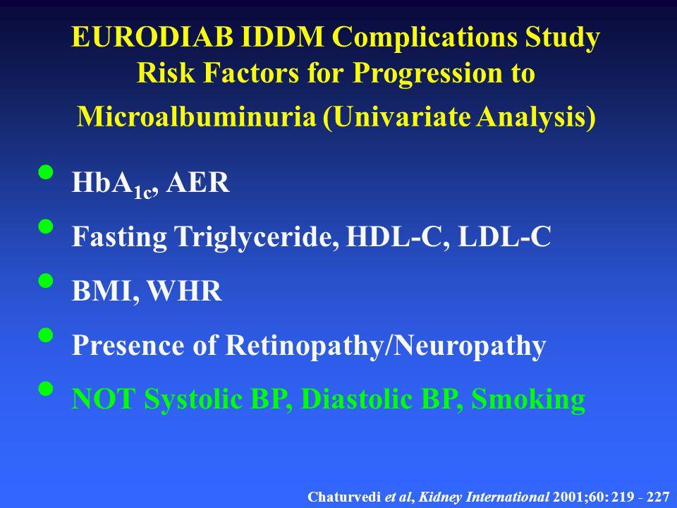 EURODIAB IDDM Complications Study Risk Factors for Progression to Microalbuminuria Adjusted for Duration, HbA 1c and AER Progressors Non-progressors P Mean Fasting Triglyceride (mmol/L)0.990.88 0.01 HDL-C (mmol/L)1.441.53 0.02 LDL-C (mmol/L)3.53.2 0.02 BMI (Kg/m 2 )24.023.4 0.01 WHR0.850.83 0.009 Relative Risk of Progression - Any Retinopathy1.81.0 0.02 Chaturvedi et al, Kidney International 2001;60: 219 - 227