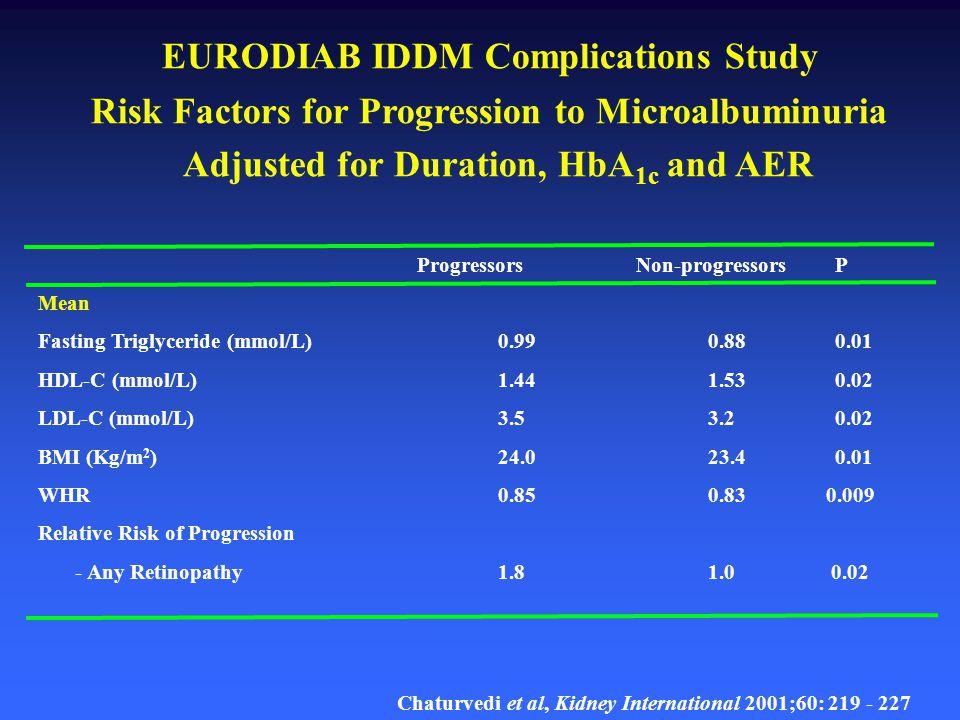 EURODIAB IDDM Complications Study Standardised Estimates of Relative Risk (SERR) for Incidence of Complications NEPHROPATHY AGE/DURATION*- HbA 1c 1.57 (1.26 - 1.97) AER 1.45 (1.13 - 1.87) TRIGLYCERIDE 1.31 (1.05 - 1.65) WHR 1.27 (1.02 - 1.58) BMI - RETINOPATHY 1.32 (1.07 - 1.61)* 1.93 (1.52 - 2.44) - 1.42 (1.01 - 1.54) 1.32 (1.07 - 1.63) - NEUROPATHY 1.39 (1.13 - 1.61) 1.20 (1.00 - 1.44) - 1.33 (1.11 - 1.60) - 1.39 (1.16 - 1.65) Insulin Resistance?