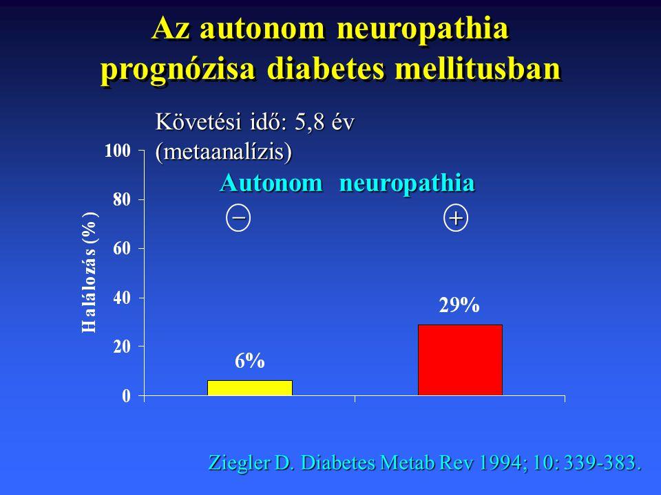 Autonom neuropathia Ziegler D. Diabetes Metab Rev 1994; 10: 339-383. – + Az autonom neuropathia prognózisa diabetes mellitusban Követési idő: 5,8 év (