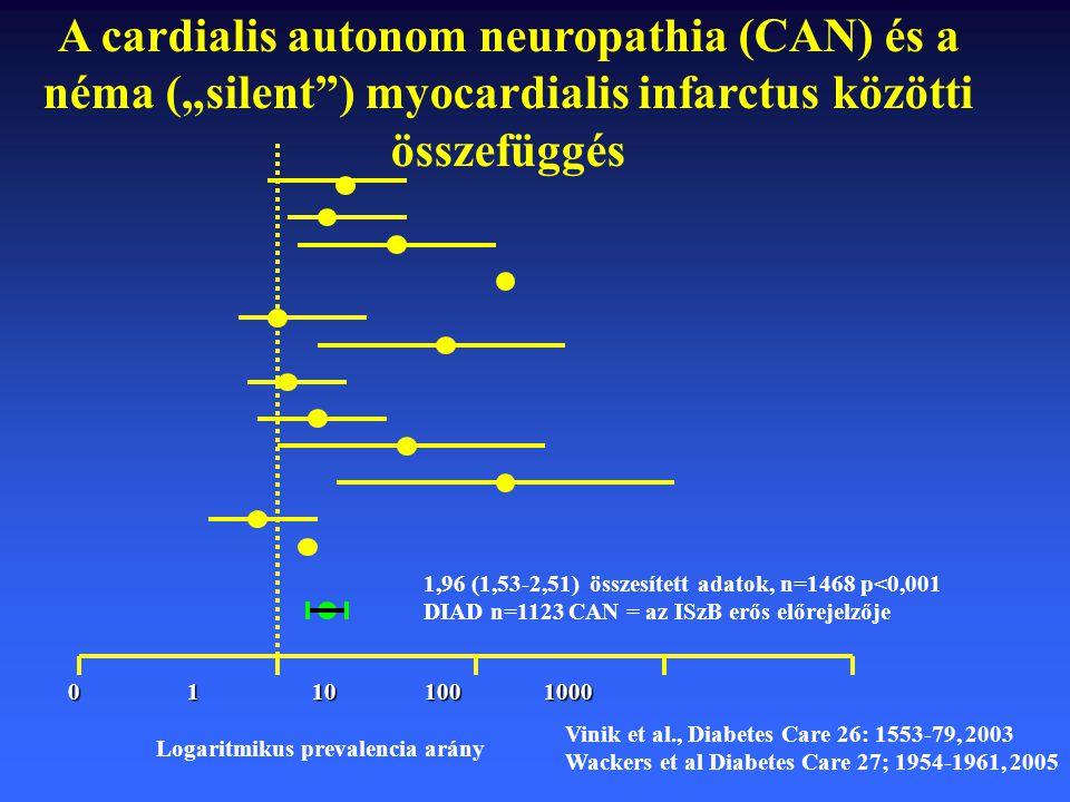 0 1 10 100 1000 0 1 10 100 1000 Logaritmikus prevalencia arány 1,96 (1,53-2,51) összesített adatok, n=1468 p<0,001 DIAD n=1123 CAN = az ISzB erős előr