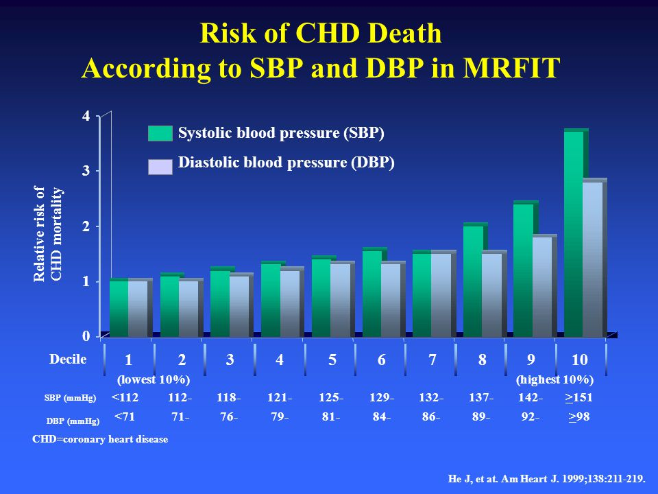 Relative risk of CHD mortality He J, et at. Am Heart J. 1999;138:211-219. <112 <71 Risk of CHD Death According to SBP and DBP in MRFIT 123456789 10 De