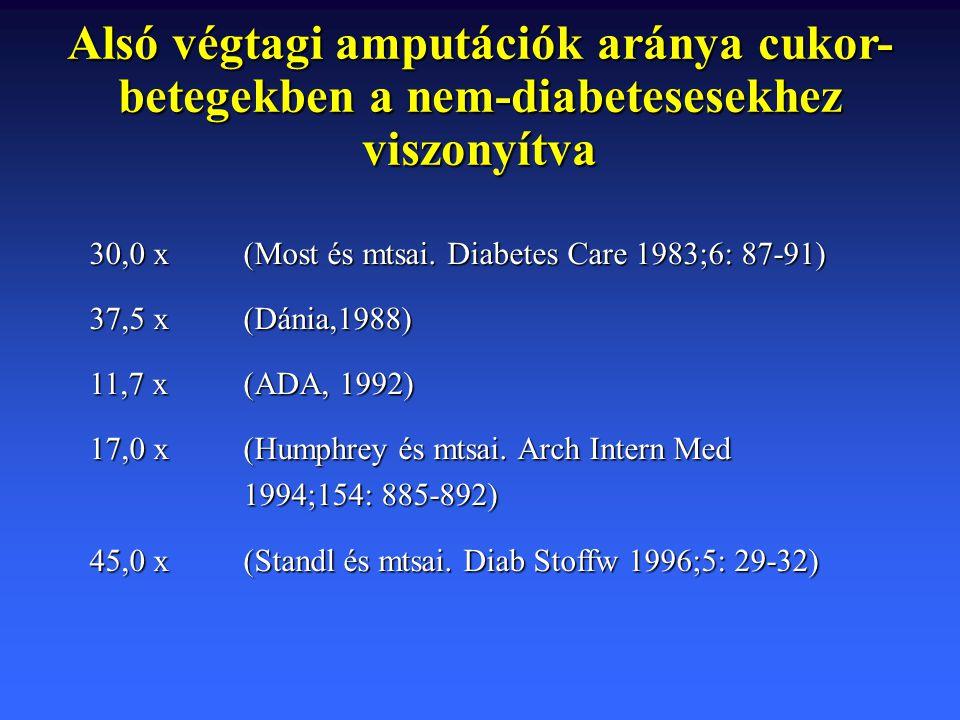 Alsó végtagi amputációk aránya cukor- betegekben a nem-diabetesesekhez viszonyítva 30,0 x(Most és mtsai. Diabetes Care 1983;6: 87-91) 37,5 x(Dánia,198