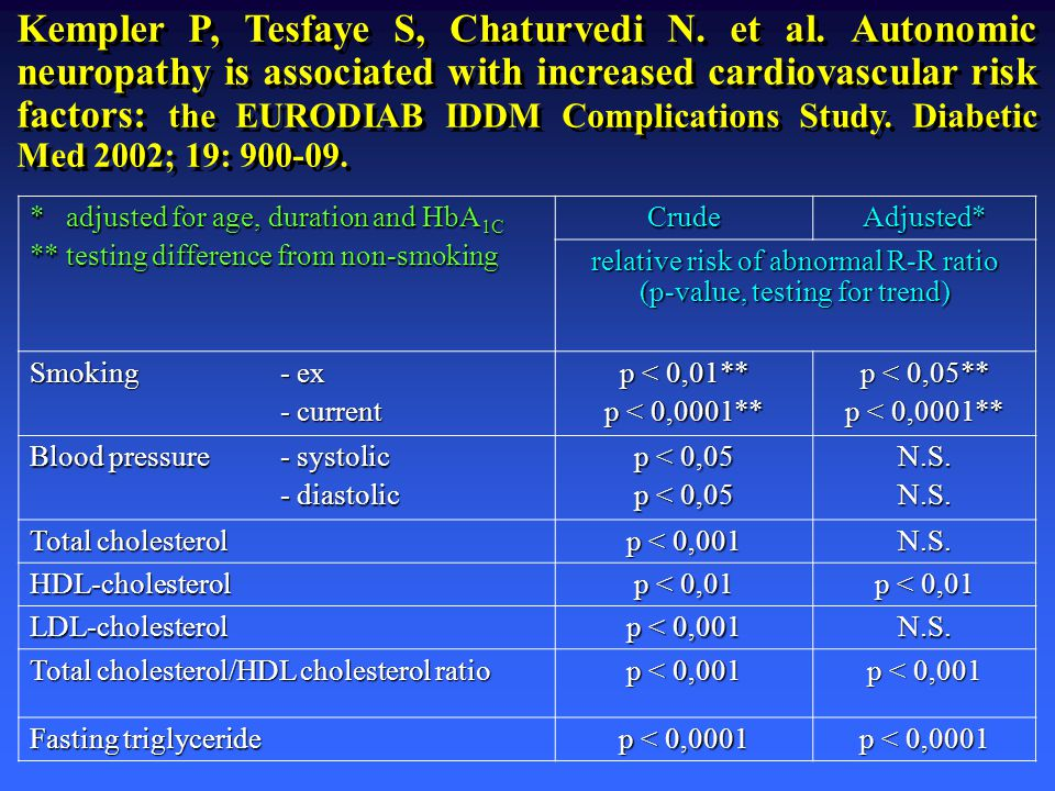 * adjusted for age, duration and HbA 1C Adjusted*relative risk of abnormal R-R ratio (p-value, testing for trend) Peripheral neuropathy p < 0,0001 Albumin excretion p < 0,0001 Retinopathy Severe hypoglycaemia p = 0,03 Severe ketoacidosis p < 0,0001 Cardiovascular disease p < 0,0001 Kempler P, Tesfaye S, Chaturvedi N.