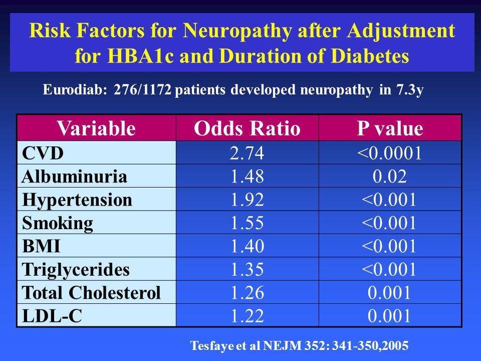Risk Factors for Neuropathy after Adjustment for HBA1c and Duration of Diabetes Tesfaye et al NEJM 352: 341-350,2005 Eurodiab: 276/1172 patients devel
