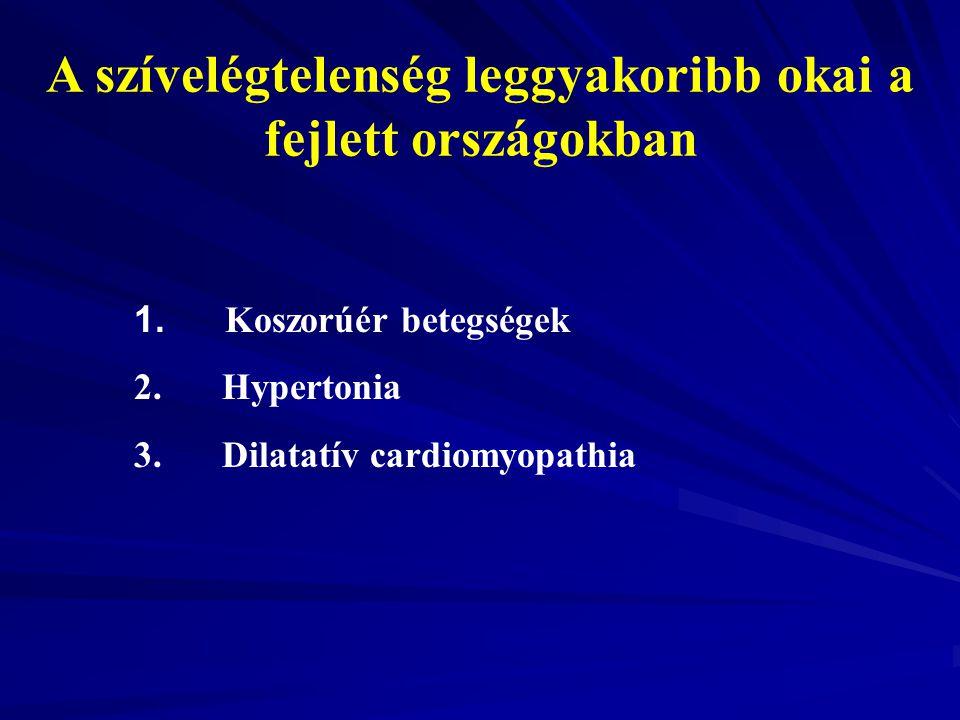 A szívelégtelenség leggyakoribb okai a fejlett országokban 1. Koszorúér betegségek 2. Hypertonia 3. Dilatatív cardiomyopathia