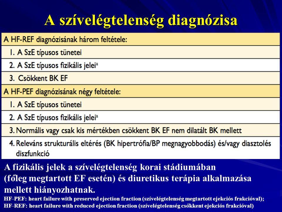 A szívelégtelenség diagnózisa A fizikális jelek a szívelégtelenség korai stádiumában (fo ̋ leg megtartott EF esetén) és diuretikus terápia al