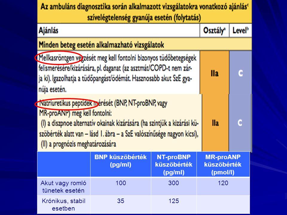 BNP küszöbérték (pg/ml) NT-proBNP küszöbérték (pg/ml) MR-proANP küszöbérték (pmol/l) Akut vagy romló tünetek esetén 100300120 Krónikus, stabil esetben