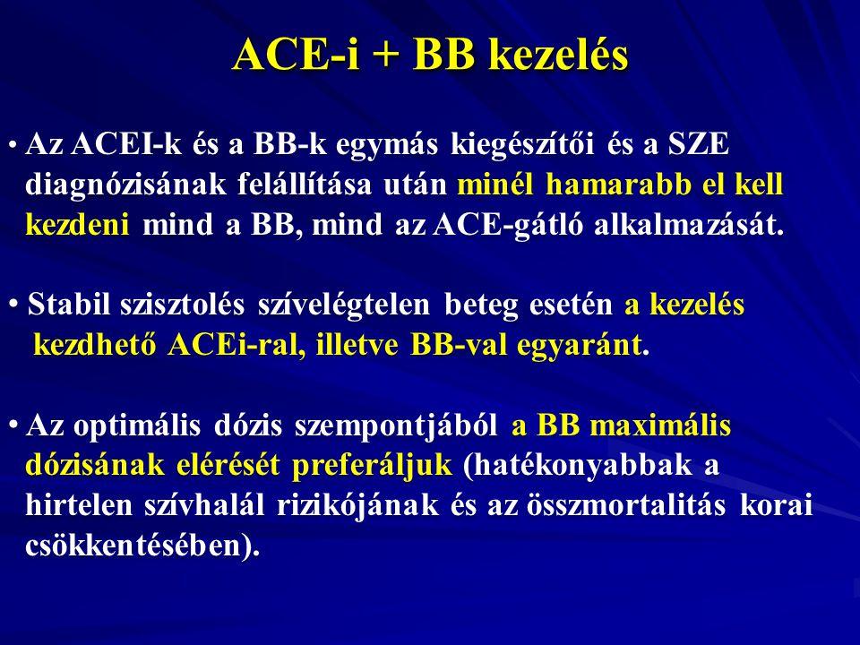 ACE-i + BB kezelés Az ACEI-k és a BB-k egymás kiegészítői és a SZE diagnózisának felállítása után minél hamarabb el kell kezdeni mind a BB, mind az AC