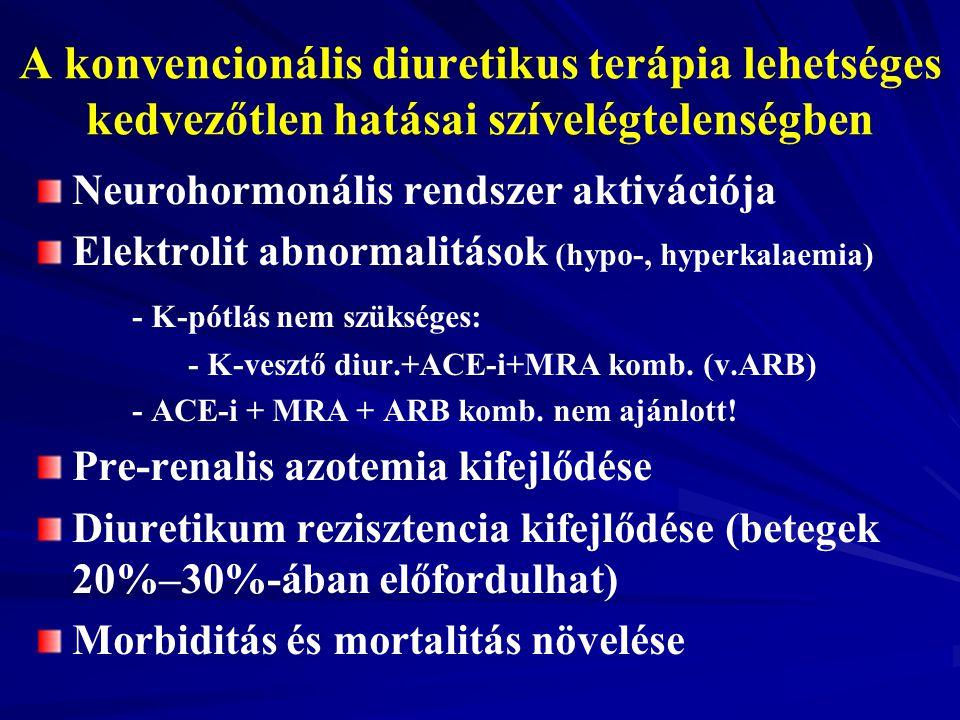 A konvencionális diuretikus terápia lehetséges kedvezőtlen hatásai szívelégtelenségben Neurohormonális rendszer aktivációja Elektrolit abnormalitások