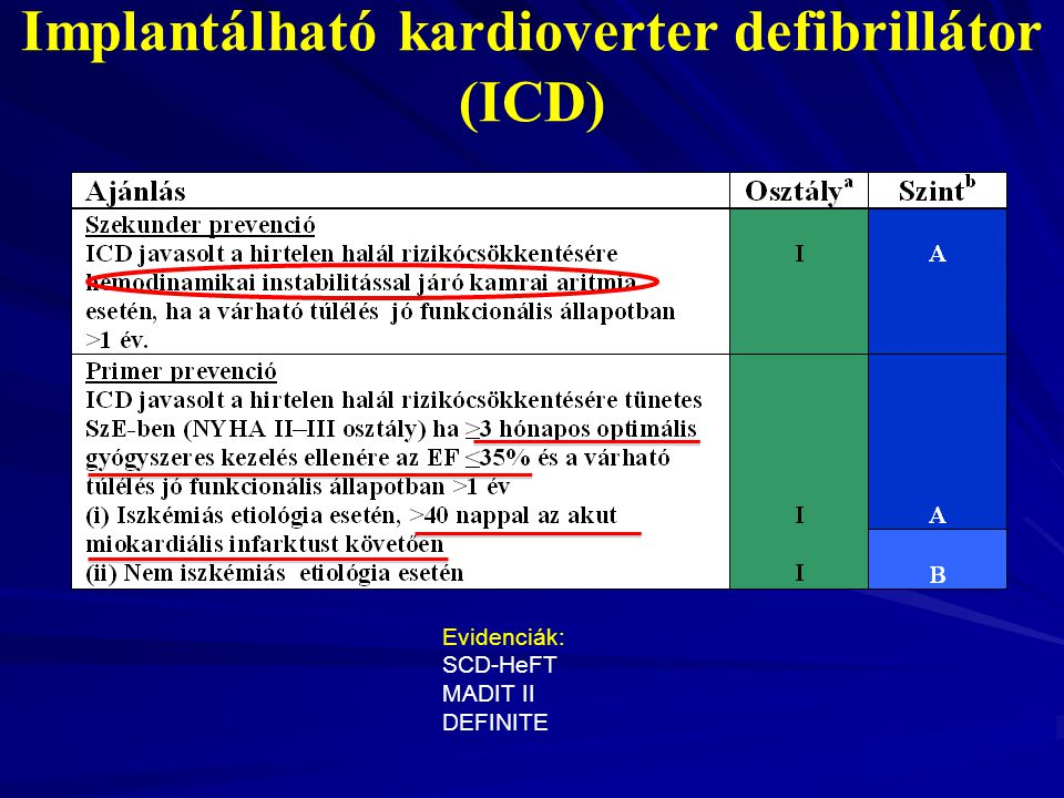 Implantálható kardioverter defibrillátor (ICD) Evidenciák: SCD-HeFT MADIT II DEFINITE