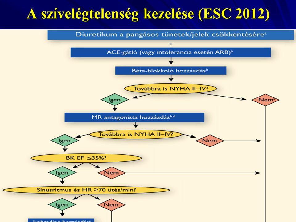 A szívelégtelenség kezelése (ESC 2012)
