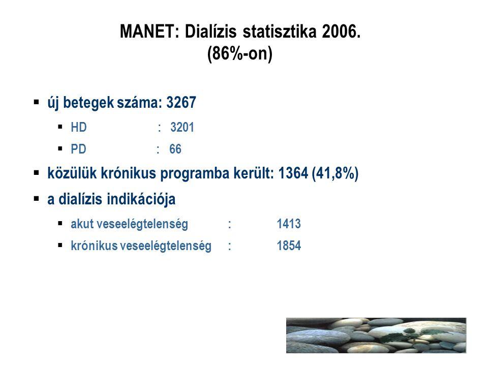 MANET: Dialízis statisztika 2006. (86%-on)  új betegek száma: 3267  HD : 3201  PD : 66  közülük krónikus programba került: 1364 (41,8%)  a dialíz