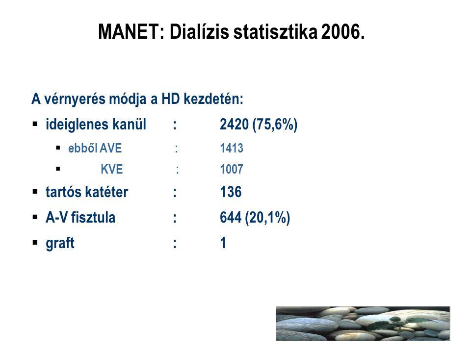 MANET: Dialízis statisztika 2006. A vérnyerés módja a HD kezdetén:  ideiglenes kanül:2420 (75,6%)  ebből AVE : 1413  KVE : 1007  tartós katéter:13
