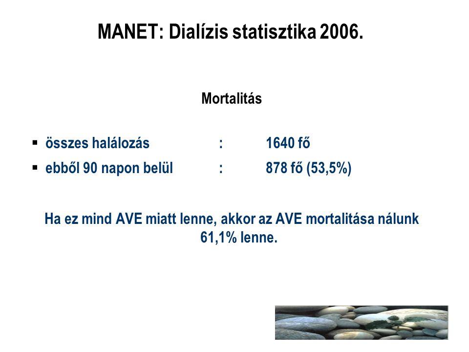 MANET: Dialízis statisztika 2006. Mortalitás  összes halálozás:1640 fő  ebből 90 napon belül:878 fő (53,5%) Ha ez mind AVE miatt lenne, akkor az AVE