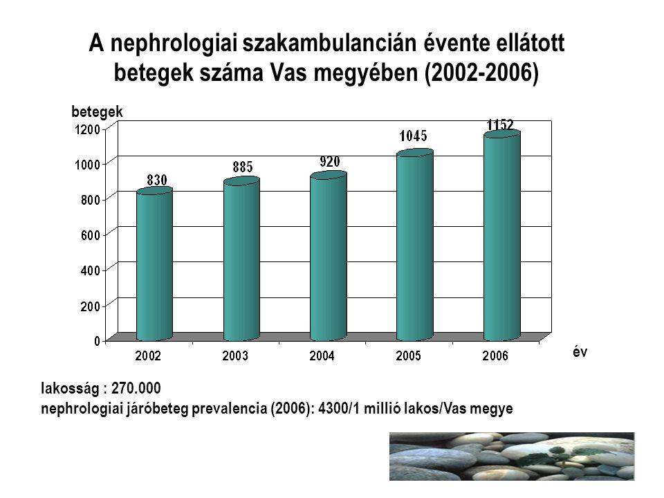 A nephrologiai szakambulancián évente ellátott betegek száma Vas megyében (2002-2006) betegek év lakosság : 270.000 nephrologiai járóbeteg prevalencia
