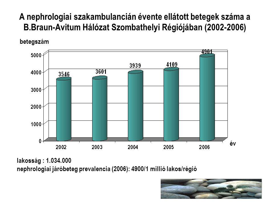A nephrologiai szakambulancián évente ellátott betegek száma a B.Braun-Avitum Hálózat Szombathelyi Régiójában (2002-2006) betegszám év lakosság : 1.03