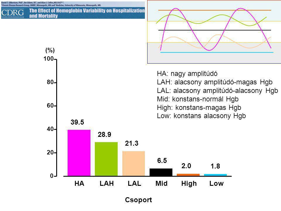 0 20 40 60 80 100 HALAHLALMidHighLow (%) 39.5 28.9 21.3 6.5 2.0 1.8 Csoport HA: nagy amplitúdó LAH: alacsony amplitúdó-magas Hgb LAL: alacsony amplitúdó-alacsony Hgb Mid: konstans-normál Hgb High: konstans-magas Hgb Low: konstans alacsony Hgb