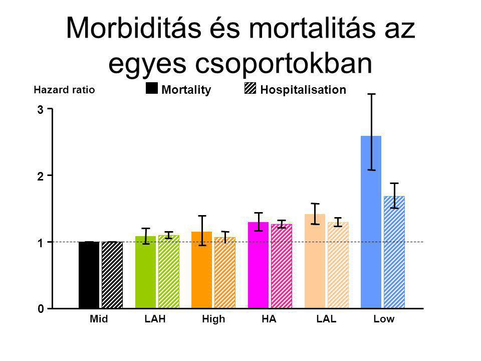 0 1 2 3 MidLAHHighHALALLow MortalityHospitalisation Hazard ratio Morbiditás és mortalitás az egyes csoportokban